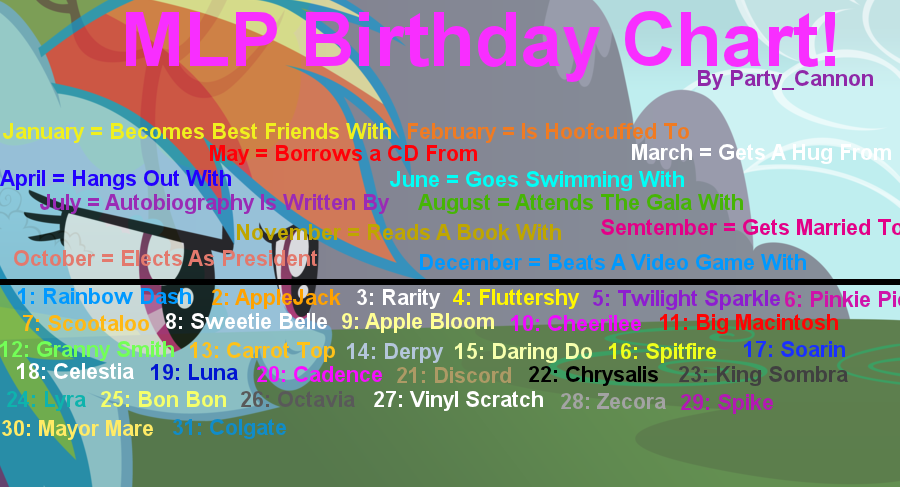 Mlp Birthday Chart Other Fan Works Mlp Forums