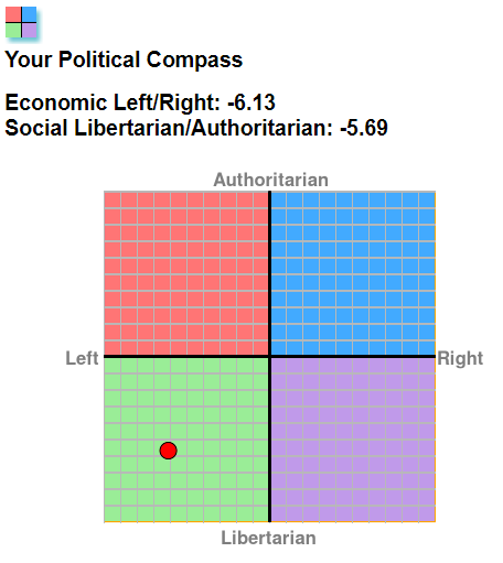 PoliticalChart.png